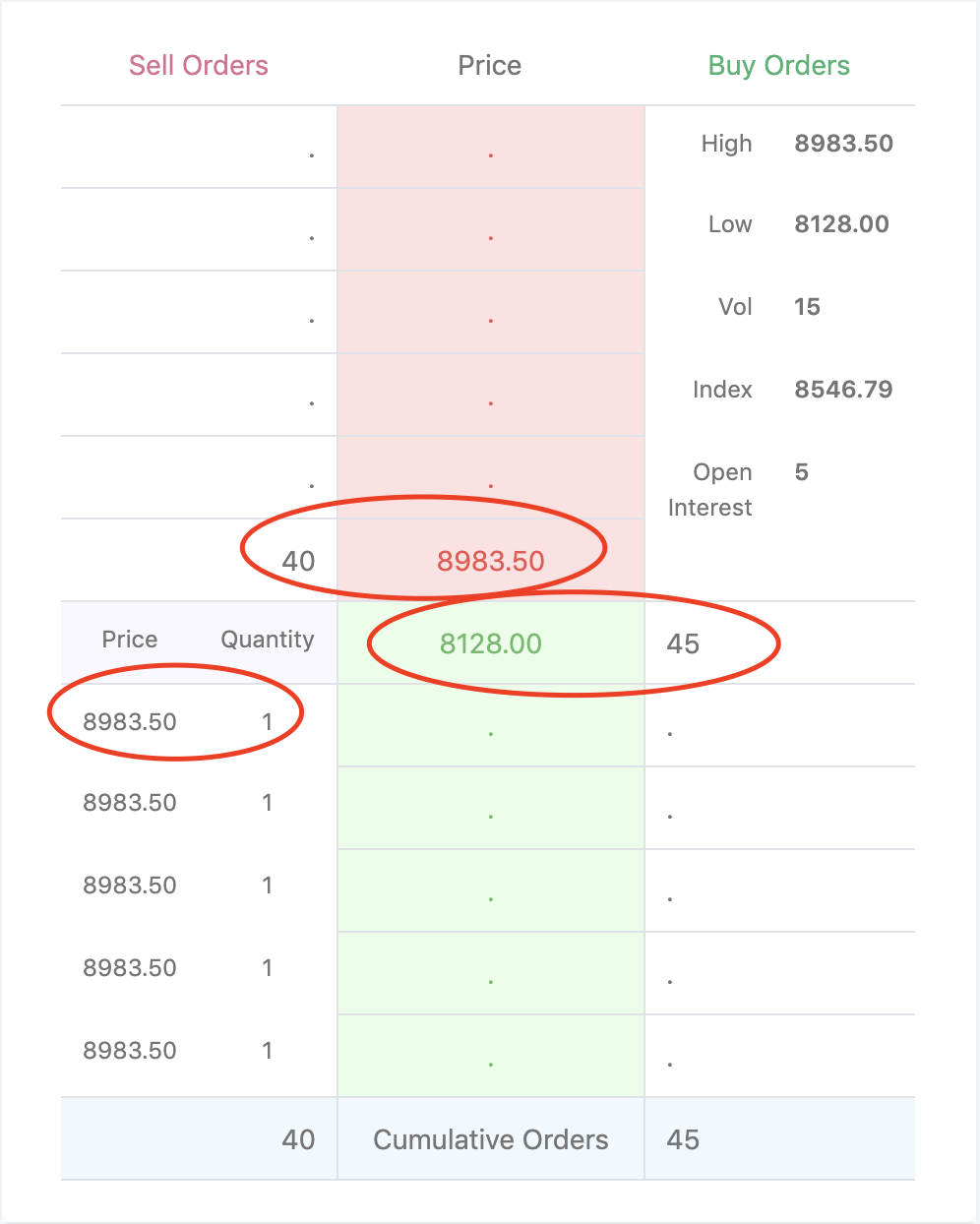 A screen that displays order book at Option Pool, where Bitcoin futures and Options are traded